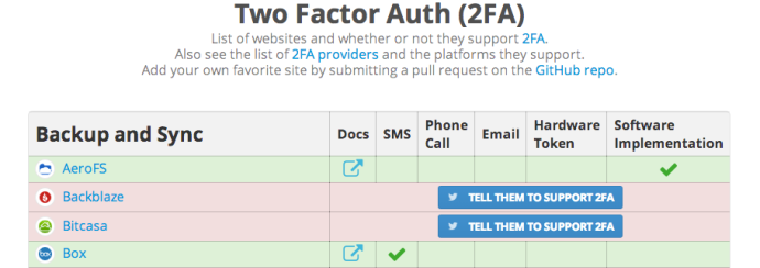 twofactorauth.org keeps track of which services support 2FA