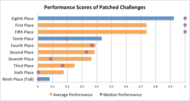 Figure 5: Average and median performance scores of the top ten qualifying event participants. Orange bars signify finalists.