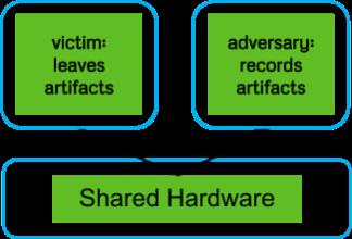 Figure 2: Side Channel Model