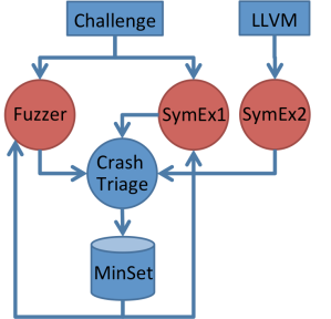 Figure 2: Our bug finding architecture. It is a feedback-based architecture that explores the state space of a program using fuzzing and symbolic execution.