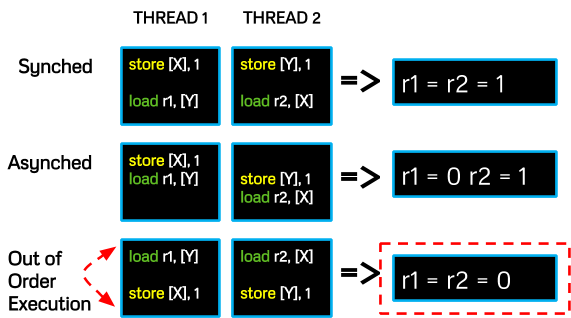 Figure 4: the attacker can record when its instructions are reordered
