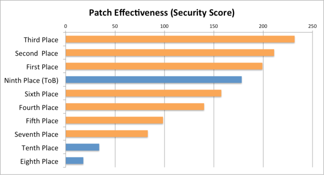 Figure 3: Teams in the qualifying event ranked by patch effectiveness (security score). Orange bars signify finalists.