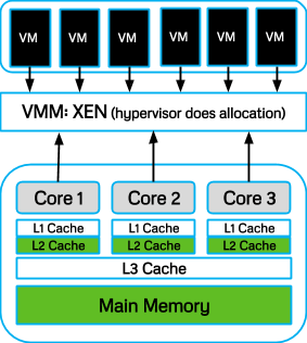 Virtualization of Physical Resources
