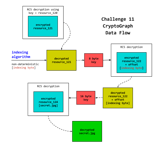 Diagram showing the different decryption stages