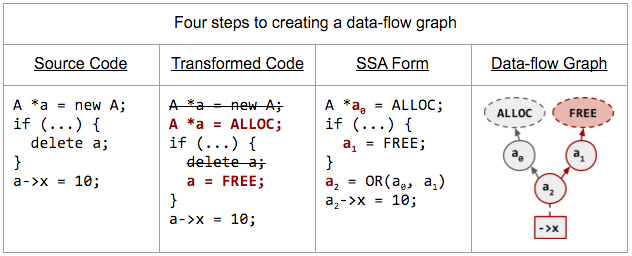 Four steps to creating a data-flow graph