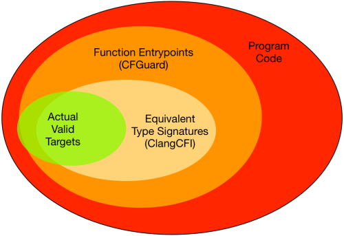 There are valid, programmer intended targets that fall outside the domains defined by ClangCFI and CFGuard