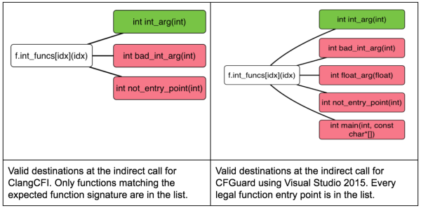 Valid destinations for indirect calls in ClangCFI and CFGuard