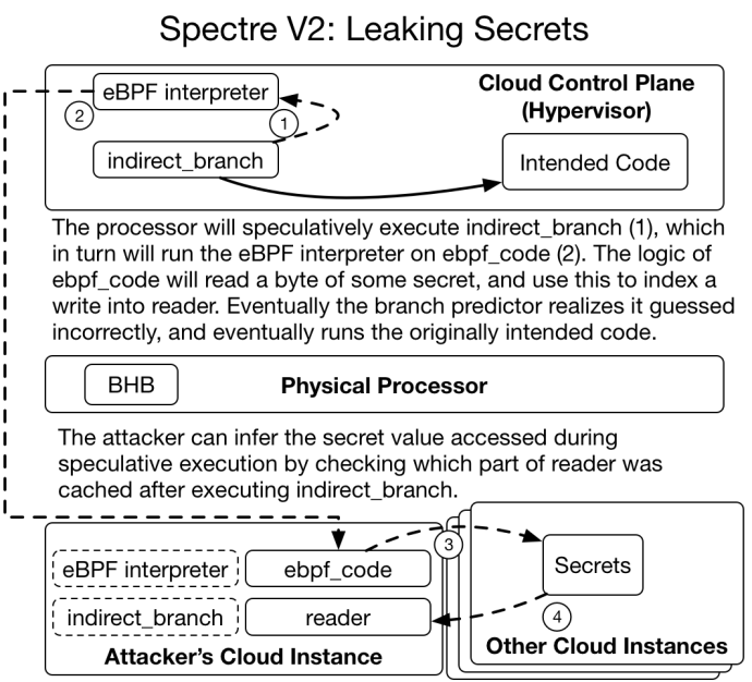 Figure 6: A visualization of how secrets can be leaked in a Spectre V2 attack. The eBPF interpreter speculatively executes attacker-specified eBPF code which will read a secret value and use it to access reader. The effects of speculative execution can be observed via a cache-timing side channel.