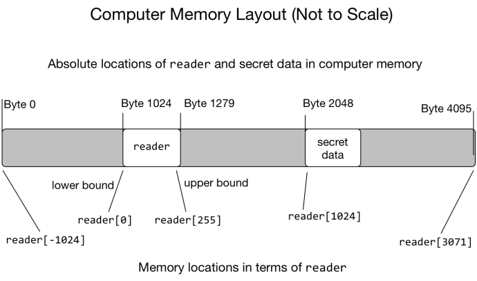 Figure 2: A hypothetical layout of reader and some secret data in computer memory. Because computer memory is laid out linearly, it is possible to access any part of it in terms of a positive or negative index into reader. Access to reader should be limited by its bounds, 0 to 255. If bounds checks are bypassed, even by a few speculatively executed instructions, it is possible to access memory without proper permission.