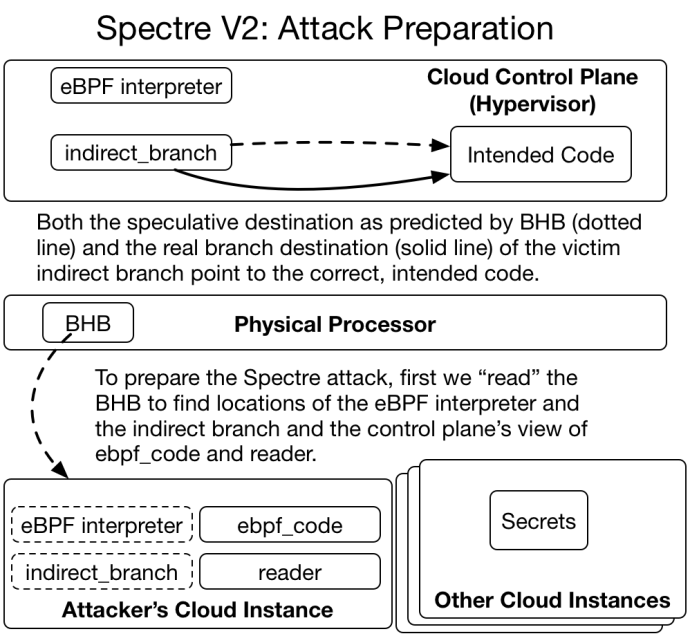 Figure 4: A simplified diagram of how a cloud computing system would look after completing Step 6 of this attack description. The attacker has gathered all information they need to conduct the attack, but the key part is still to come.