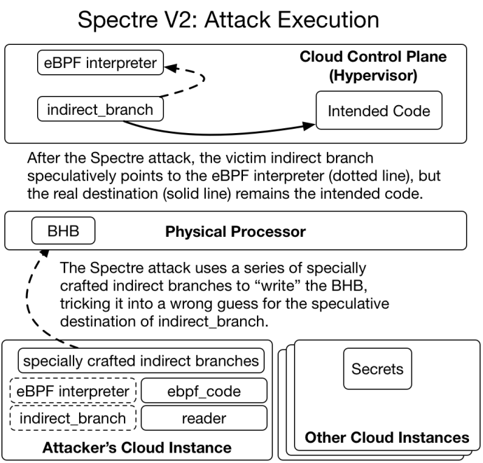 Figure 5: This is the core of the Spectre V2 attack: specially crafted indirect branches can trick the Branch History Buffer into predicting an attacker-chosen speculative destination for an indirect branch. In this case, an indirect branch in the hypervisor is set to speculatively point to the eBPF interpreter code instead of its original location.