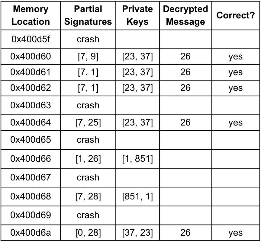 Fault Analysis on RSA Signing - Security Boulevard