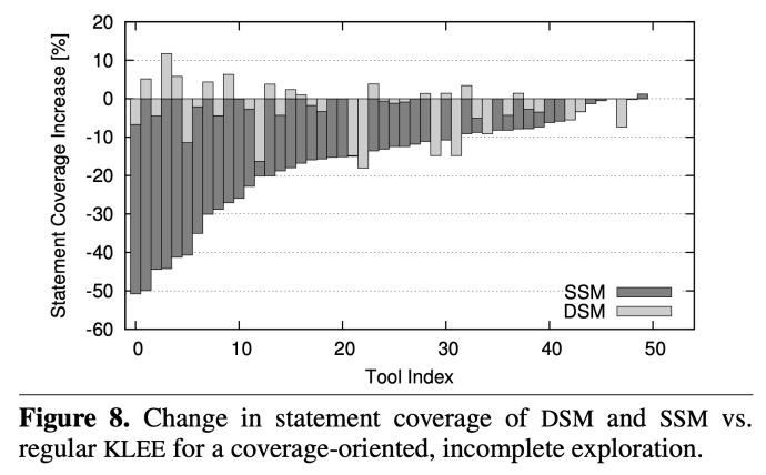 DSM and SSM vs KLEE coverage