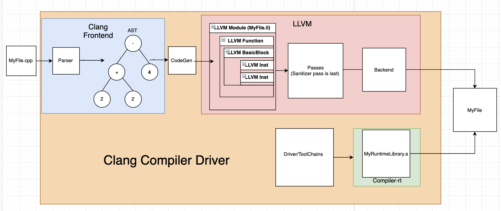 Creating an LLVM Sanitizer from Hopes and Dreams | Trail of Bits Blog