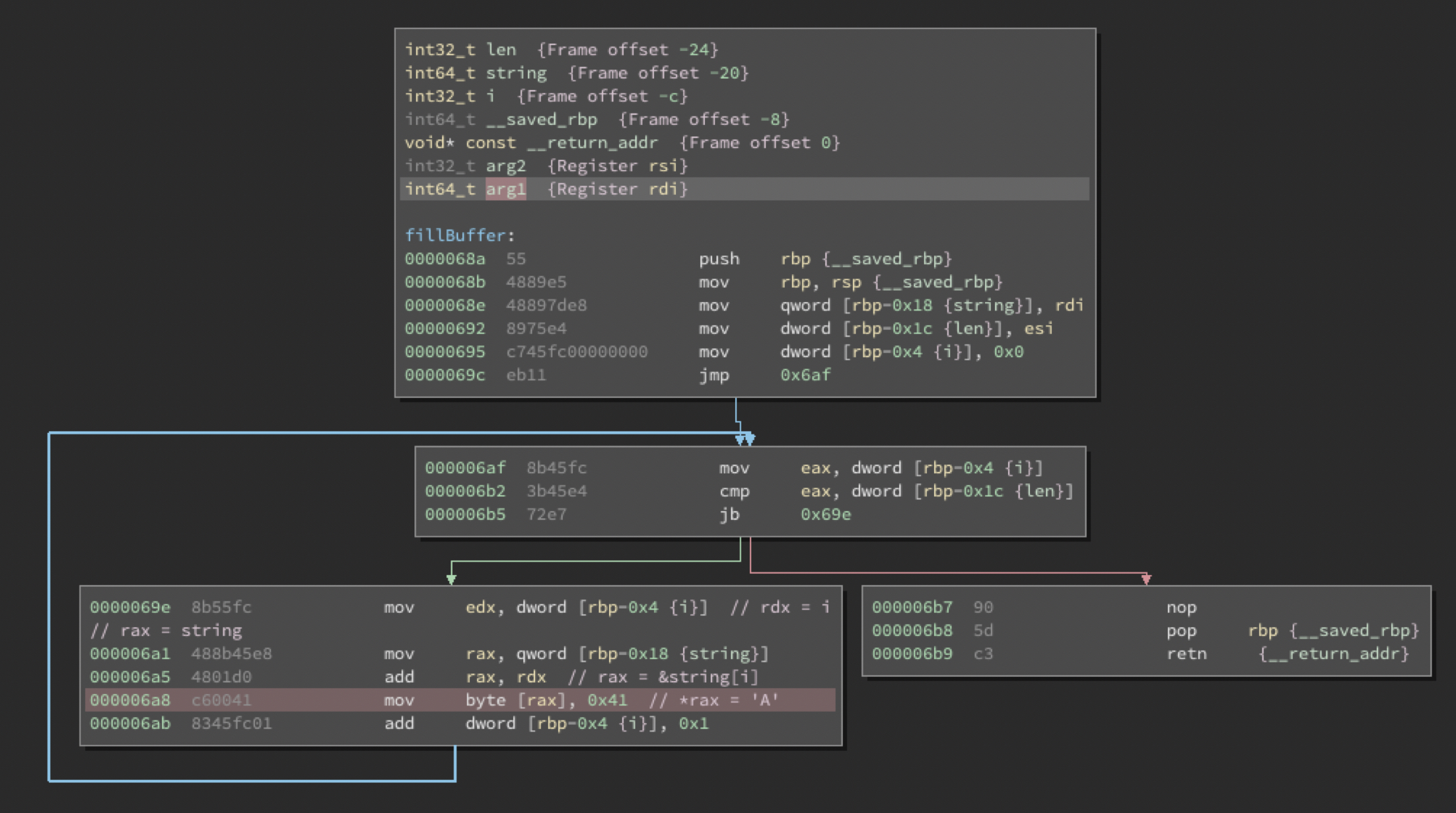 Reverse Taint Analysis Using Binary Ninja