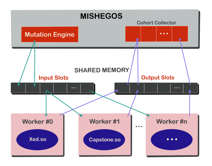 Figure 6: Mishegos's architecture.