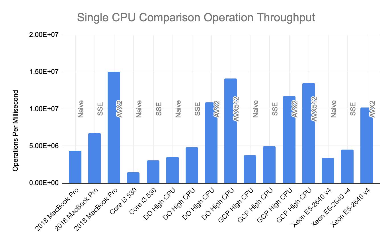 SingleCPUThroughput.png